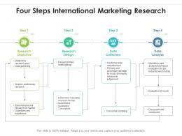 Four Steps International Marketing Research