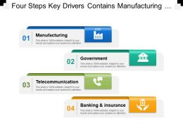 Four Steps Key Drivers Contains Manufacturing Government Telecommunication Banking Retail