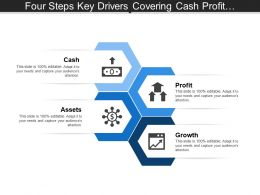 Four Steps Key Drivers Covering Cash Profit Assets Growth And People