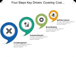 Four Steps Key Drivers Covering Cost Management Customer Demand And Staff Recruitment