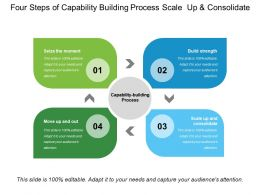 Four Steps Of Capability Building Process Scale Up And Consolidate