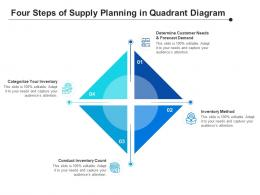 Four Steps Of Supply Planning In Quadrant Diagram