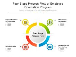Four Steps Process Flow Of Employee Orientation Program