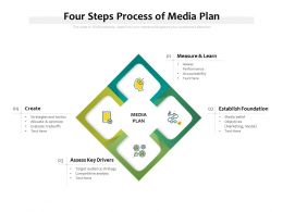 Four Steps Process Of Media Plan