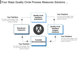 Four Steps Quality Circle Process Measures Solutions And Results