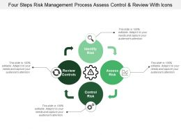 Four Steps Risk Management Process Assess Control And Review With Icons