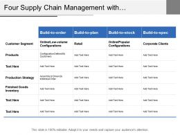 Four Supply Chain Management With Customer Segment Production Strategy And Inventory