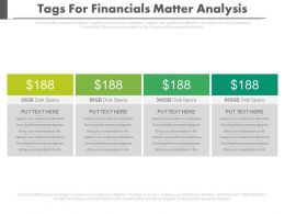Four Tags For Financial Matter Analysis Powerpoint Slides