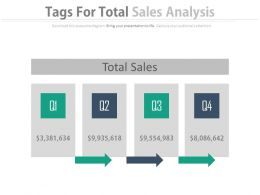 Four Tags For Total Sales Analysis Powerpoint Slides