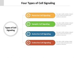 Four Types Of Cell Signaling