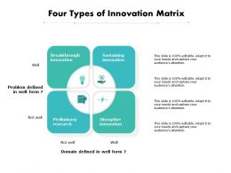 Four Types Of Innovation Matrix