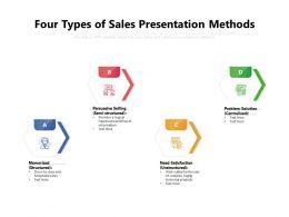 Four Types Of Sales Presentation Methods
