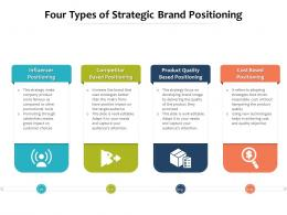 Four Types Of Strategic Brand Positioning