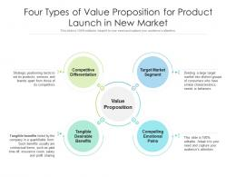 Four Types Of Value Proposition For Product Launch In New Market