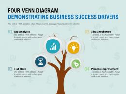 Four Venn Diagram Demonstrating Business Success Drivers
