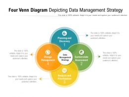 Four Venn Diagram Depicting Data Management Strategy