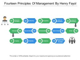 Fourteen Principles Of Management By Henry Fayol