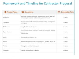 Framework And Timeline For Contractor Proposal Completion Ppt Powerpoint Presentation Summary