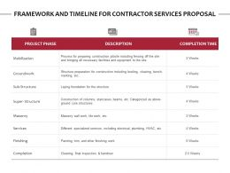 Framework And Timeline For Contractor Services Proposal Ppt Files