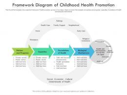 Framework Diagram Of Childhood Health Promotion