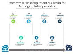 Framework Exhibiting Essential Criteria For Managing Interoperability