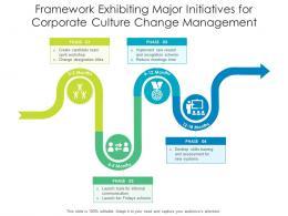 Framework Exhibiting Major Initiatives For Corporate Culture Change Management