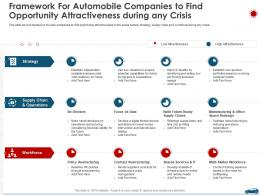 Framework For Automobile Companies To Find Opportunity Attractiveness During Any Crisis Ppt Information