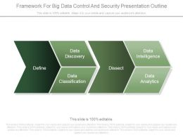 Framework For Big Data Control And Security Presentation Outline