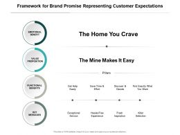 Framework For Brand Promise Representing Customer Expectations
