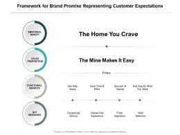 Framework For Brand Promise Representing Customer Expectations