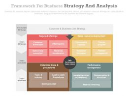 Framework For Business Strategy And Analysis Powerpoint Slides
