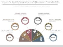 Framework For Capability Managing Learning And Development Presentation Outline