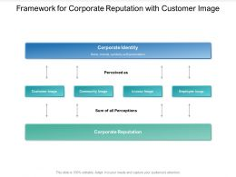 Framework For Corporate Reputation With Customer Image