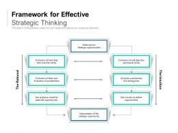 Framework For Effective Strategic Thinking