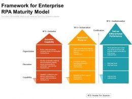 Framework For Enterprise RPA Maturity Model
