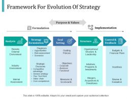 Framework For Evolution Of Strategy Ppt Infographic Template Grid