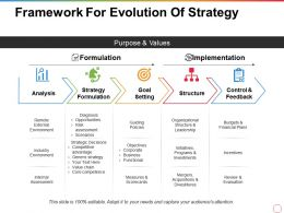 Framework For Evolution Of Strategy Purpose And Values Formulation Implementation Structure
