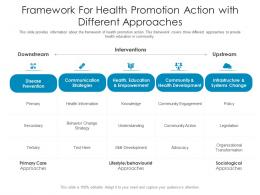 Framework For Health Promotion Action With Different Approaches