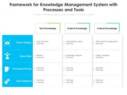 Framework For Knowledge Management System With Processes And Tools