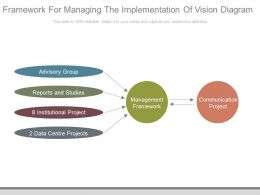Framework For Managing The Implementation Of Vision Diagram