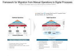 Framework For Migration From Manual Operations To Digital Processes
