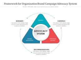 Framework For Organization Brand Campaign Advocacy System