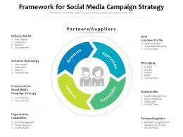 Framework For Social Media Campaign Strategy