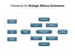 Framework For Strategic Alliance Governance
