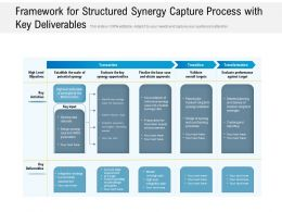 Framework For Structured Synergy Capture Process With Key Deliverables