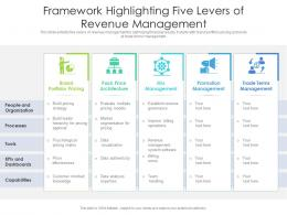Framework Highlighting Five Levers Of Revenue Management