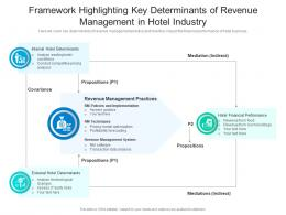 Framework Highlighting Key Determinants Of Revenue Management In Hotel Industry