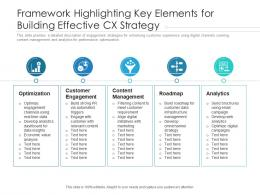 Framework Highlighting Key Elements For Building Effective CX Strategy
