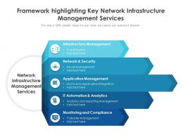 Framework Highlighting Key Network Infrastructure Management Services