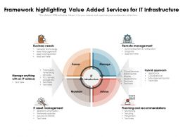 Framework Highlighting Value Added Services For IT Infrastructure